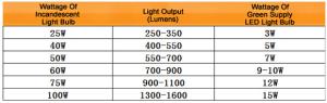 "<img src=""https://goigu.com/foto.jpg"" alt=""Como trabajan y ventajas de las bombillas led""/>"